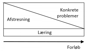 Stresscoaching konceptet